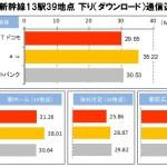 北陸新幹線 スマートフォン電波状況実測調査