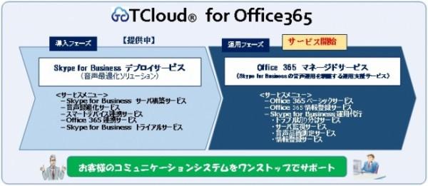 Office365マネージドサービス
